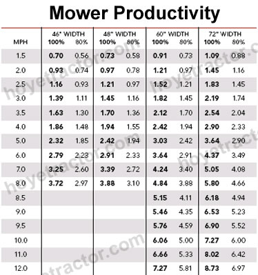 Help Choosing The Right Size Mower For Your Yanmar