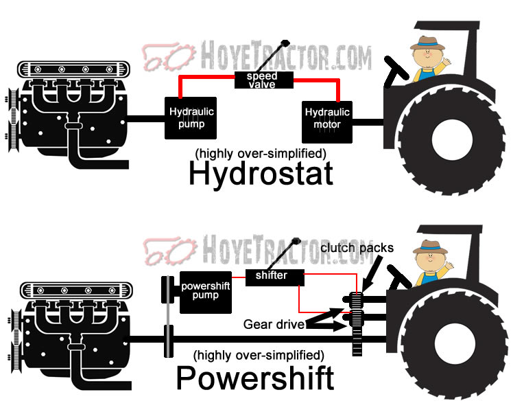 Yanmar's Powershift Transmission explanation